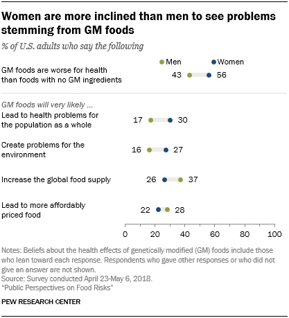 Women are more inclined than men to see problems stemming from GM foods