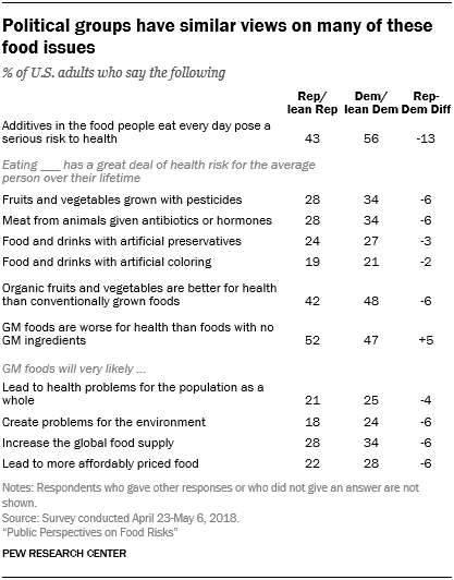 Political groups have similar views on many of these food issues