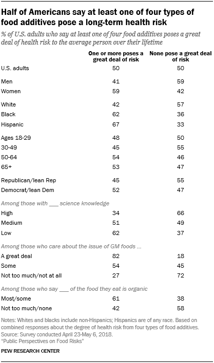 Half of Americans say at least one of four types of food additives pose a long-term health risk