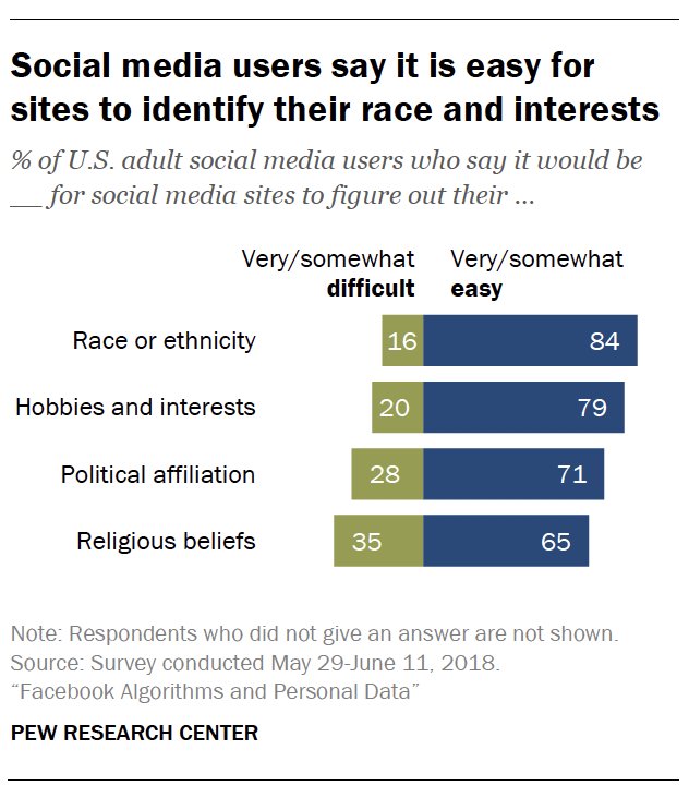 Facebook Algorithms and Personal Data | Pew Research Center