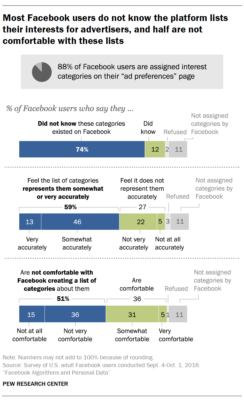 Most Facebook users do not know the platform lists their interests for advertisers, and half are not comfortable with these lists