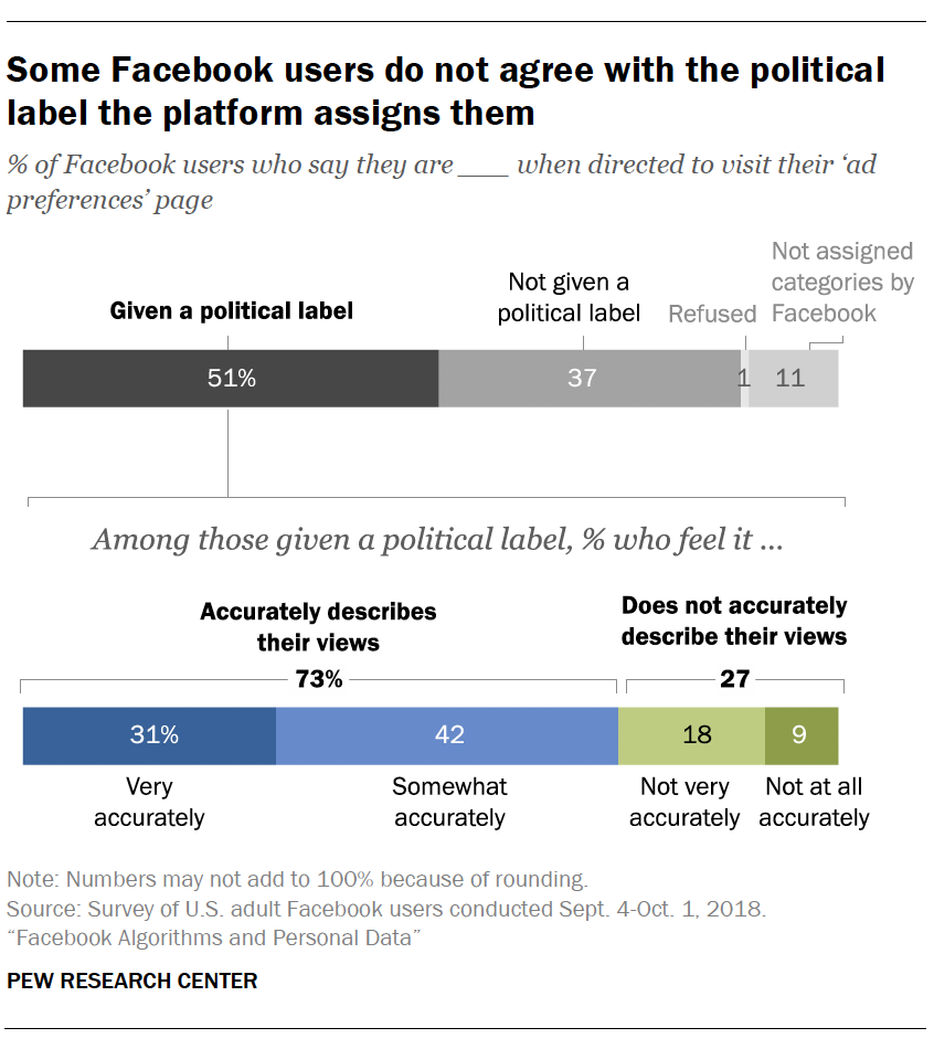 Some Facebook users do not agree with the political label the platform assigns them