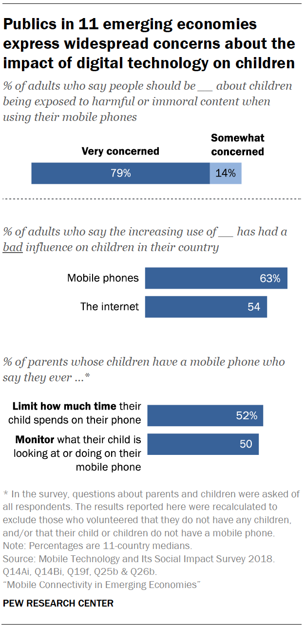 Publics in 11 emerging economies express widespread concerns about the impact of digital technology on children