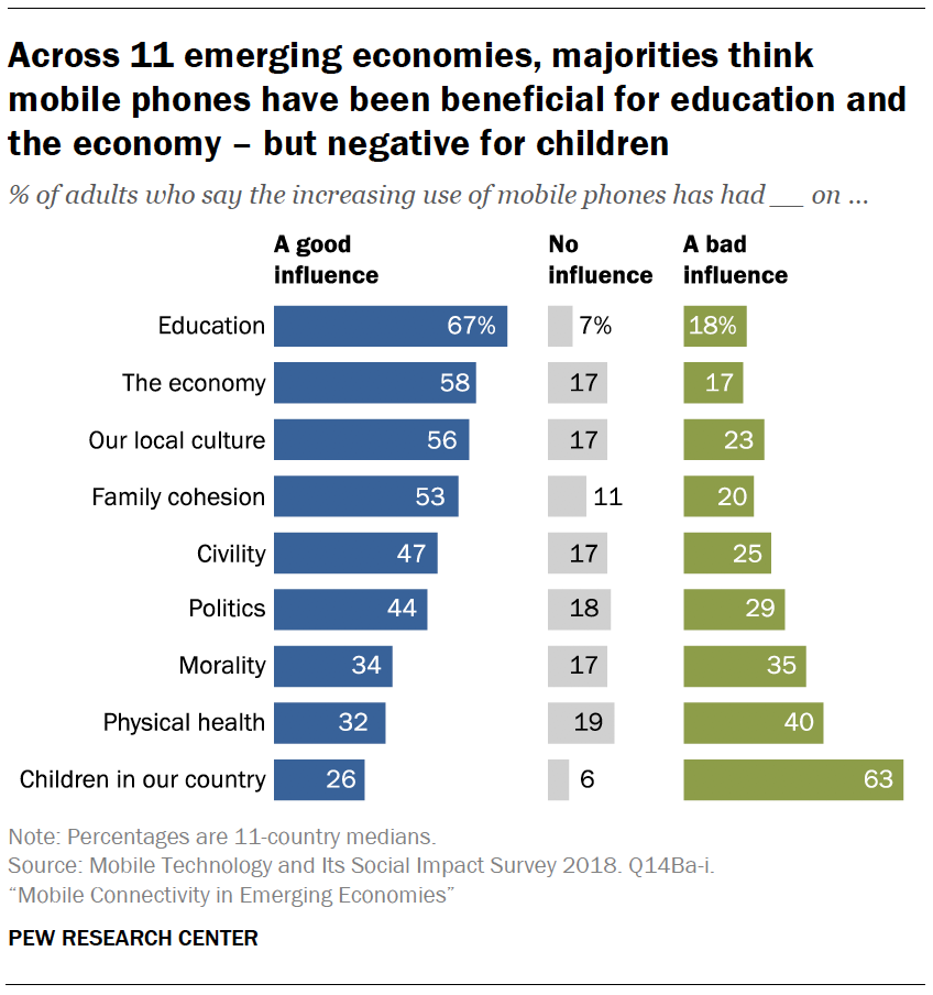 Across 11 emerging economies, majorities think mobile phones have been beneficial for education and the economy – but negative for children