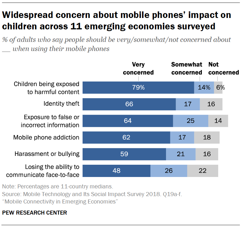 Widespread concern about mobile phones' impact on children across 11 emerging economies surveyed