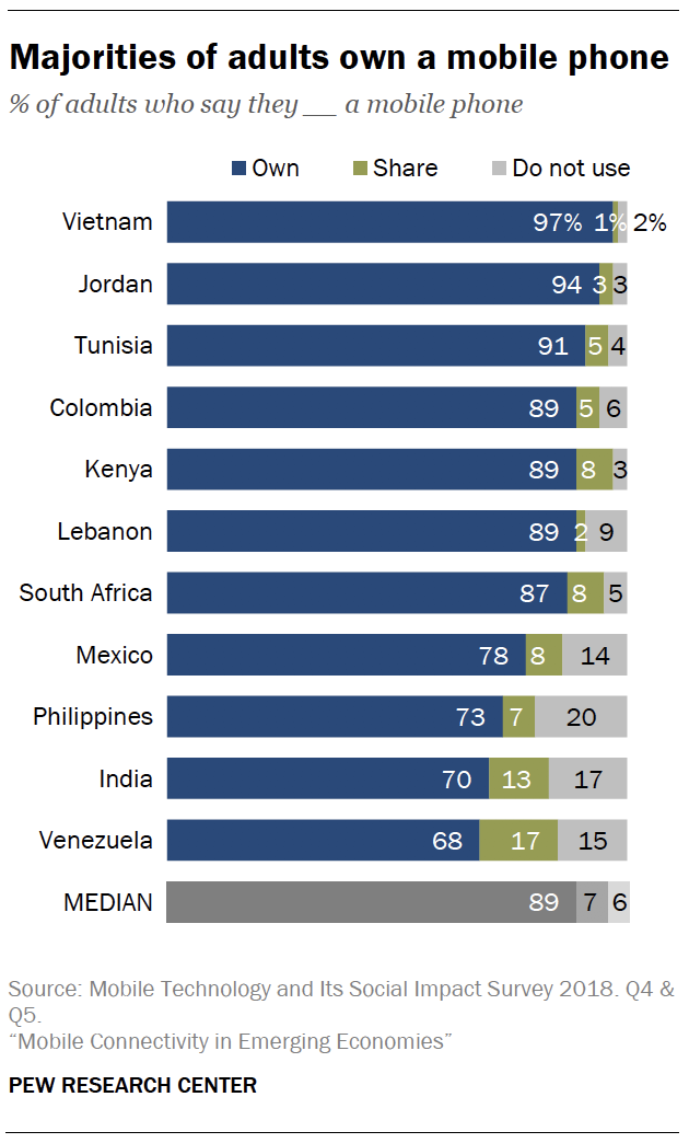 Majorities of adults own a mobile phone