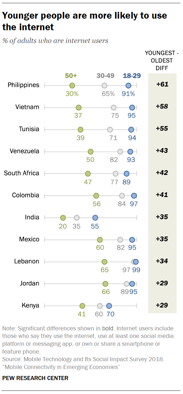 Younger people are more likely to use the internet