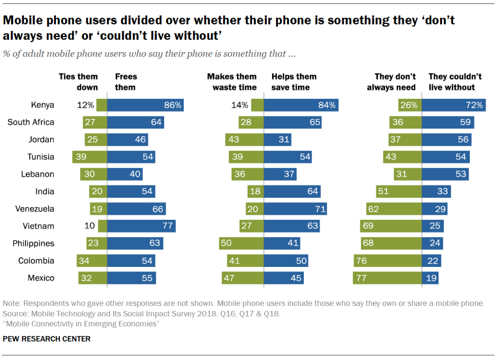 Mobile phone users divided over whether their phone is something they 'don't always need' or 'couldn't live without'