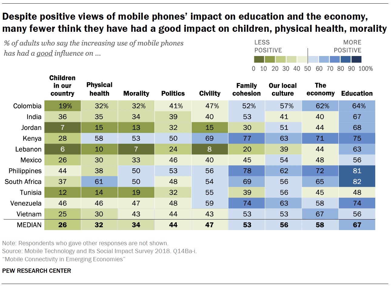 Despite positive views of mobile phones' impact on education and the economy, many fewer think they have had a good impact on children, physical health, morality