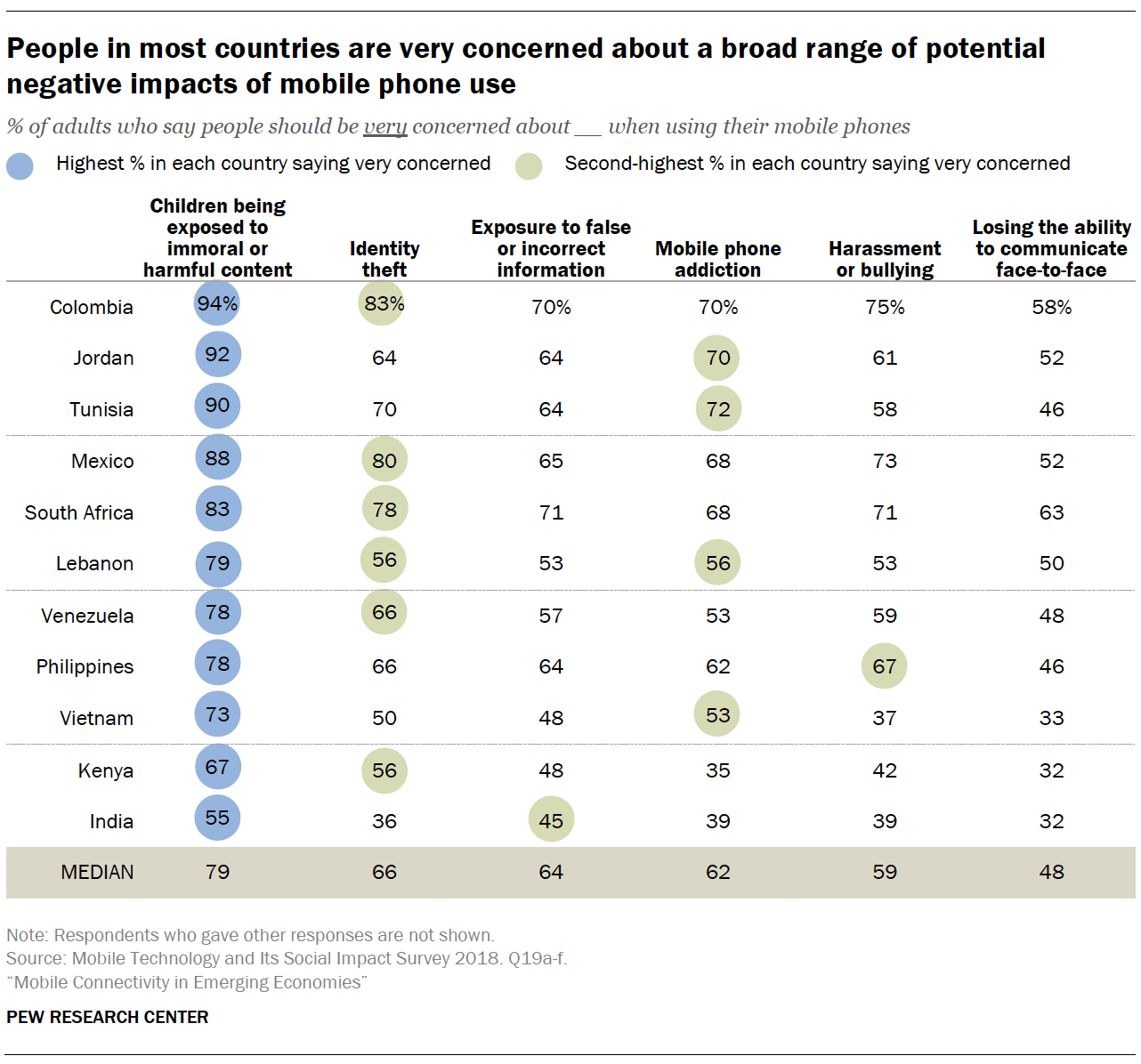 People in most countries are very concerned about a broad range of potential negative impacts of mobile phone use