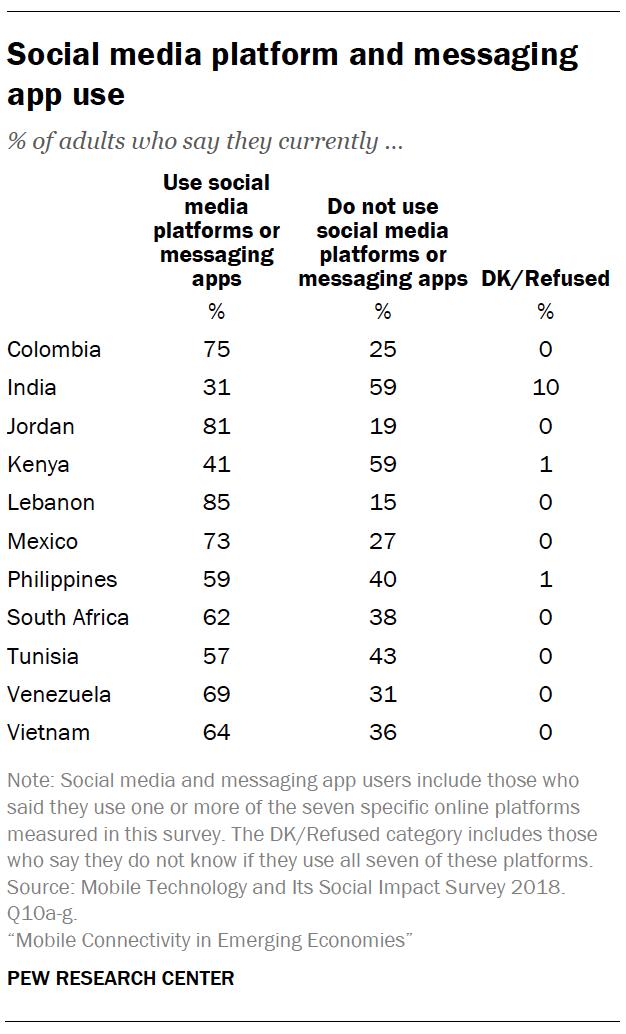 Social media platform and messaging app use