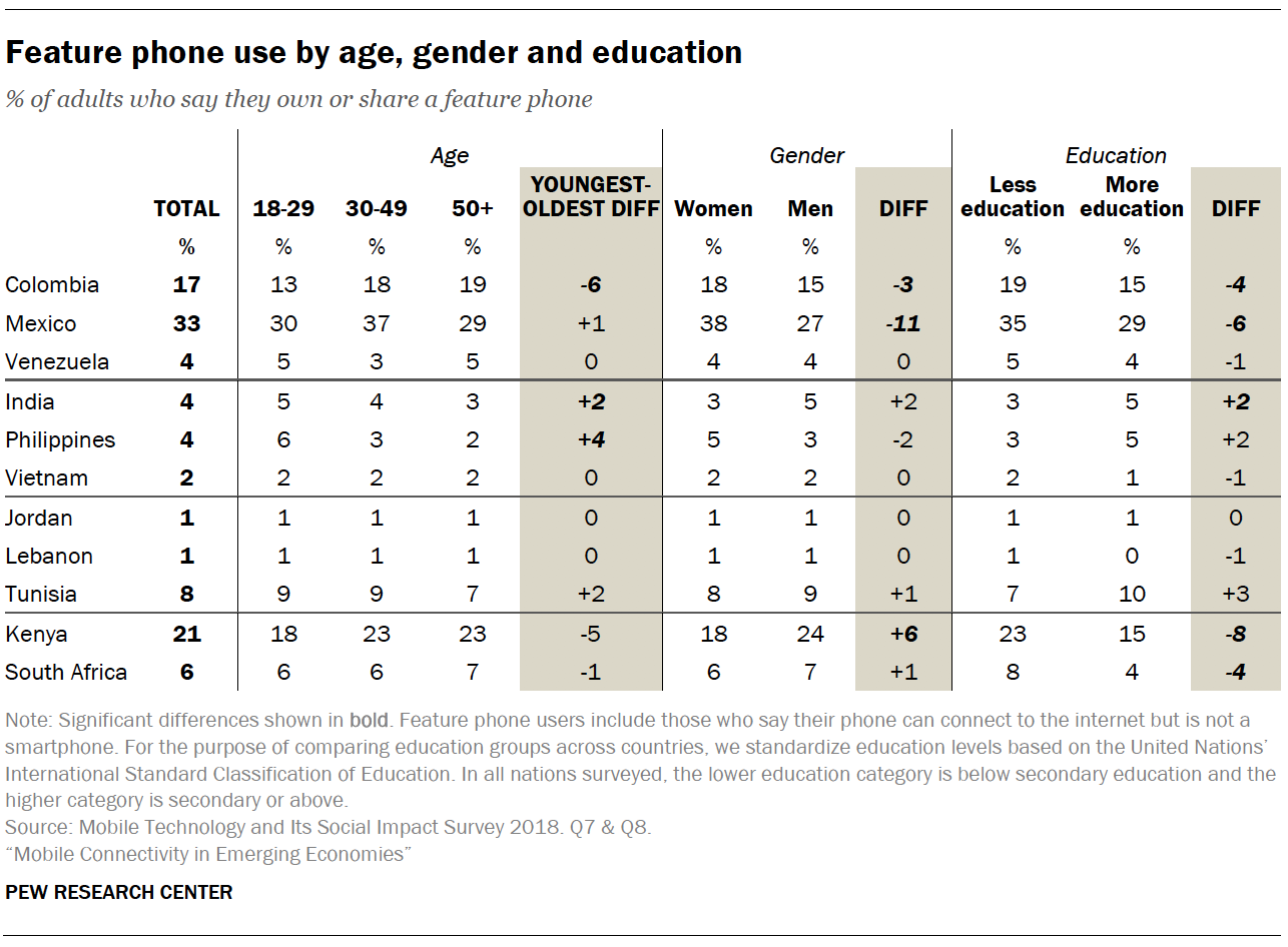 Feature phone use by age, gender and education