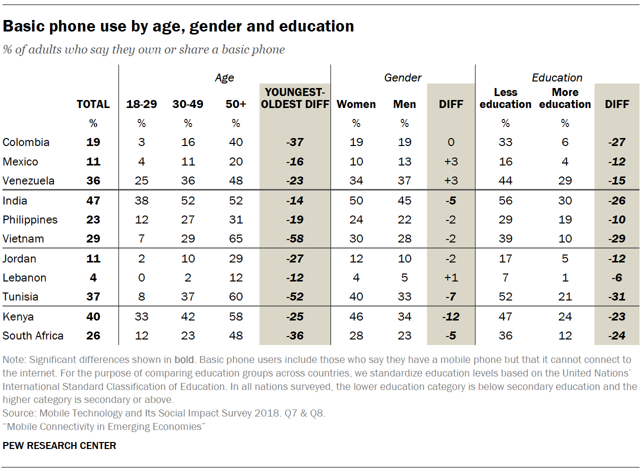 Basic phone use by age, gender and education