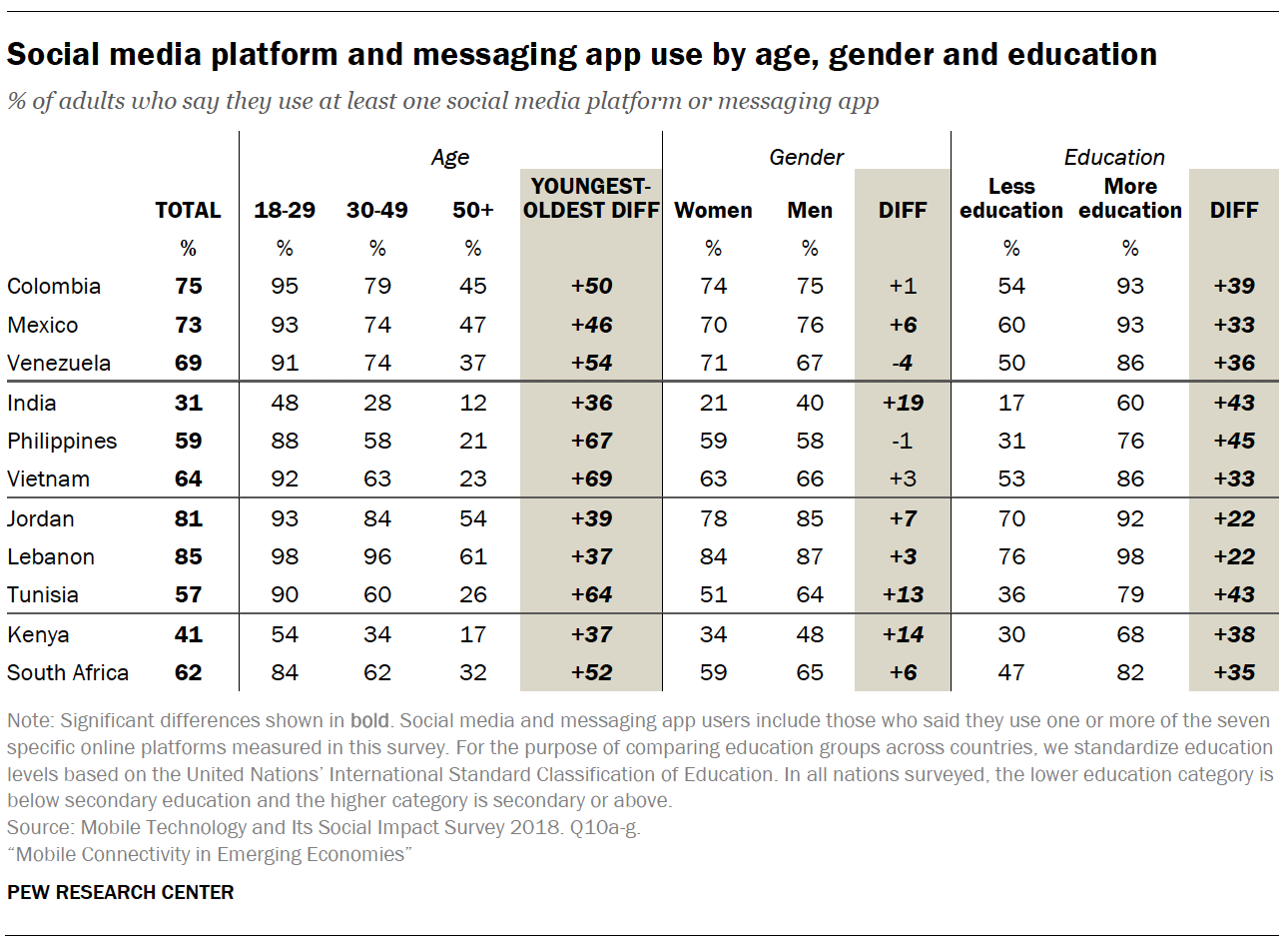 Internet use by age, gender and education