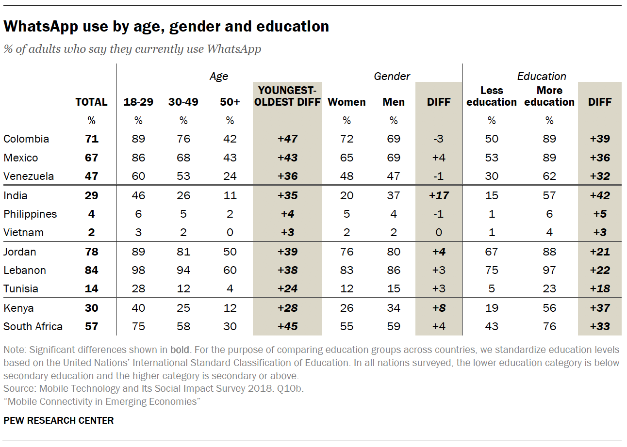 WhatsApp use by age, gender and education