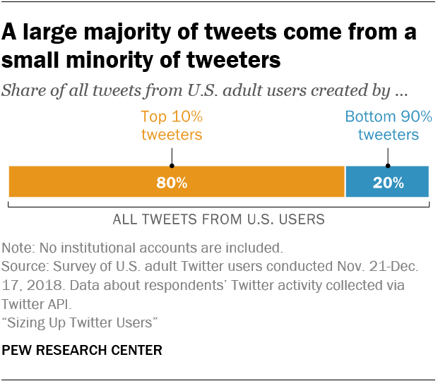 How Twitter Users Compare to the General Public | Pew