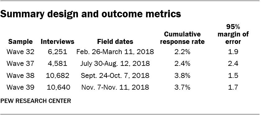 Summary design and outcome metrics