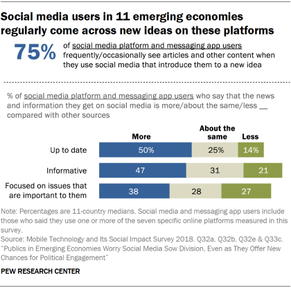 Chart showing that social media users in 11 emerging economies regularly come across new ideas on these platforms.