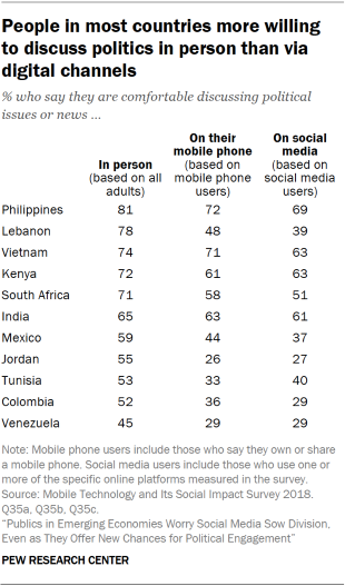 People in Emerging Economies Worry Social Media Causes