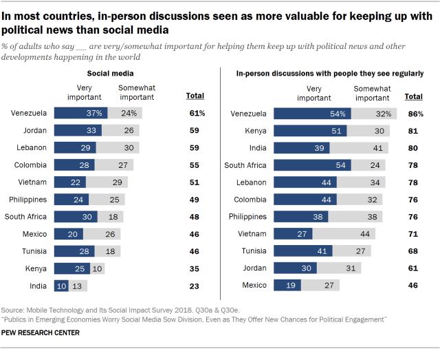 Chart showing that in most countries included in the survey, in-person discussions are seen as more valuable for keeping up with political news than social media.