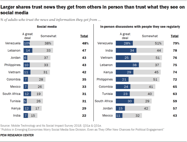 Chart showing that larger shares in the surveyed countries trust news they get from others in person than those who trust what they see on social media.