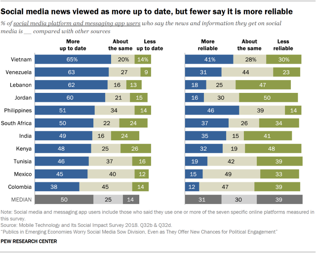 Chart showing that social media news is viewed by people in emerging economies as more up to date, but fewer say it is more reliable.