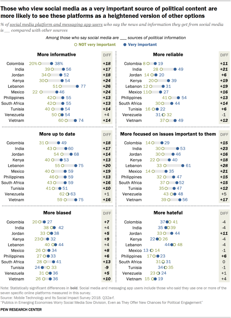 Charts showing that those in emerging economies who view social media as a very important source of political content are more likely to see these platforms as a heightened version of other options.