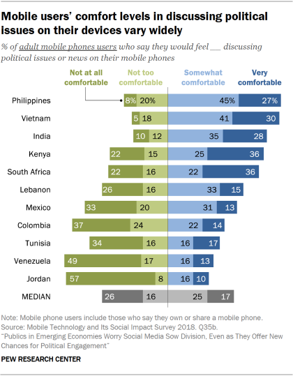 Chart showing that mobile users' comfort levels in discussing political issues on their devices vary widely in emerging economies.