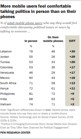 Table showing that more mobile users feel comfortable talking politics in person than on their phones in emerging economies.
