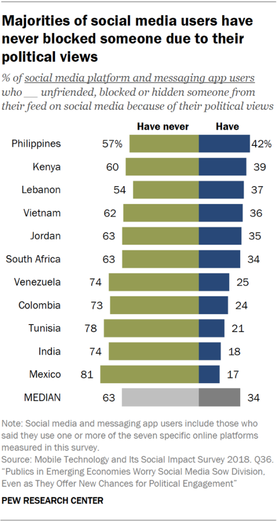 Chart showing majorities of social media users in emerging economies have never blocked someone due to their political views.