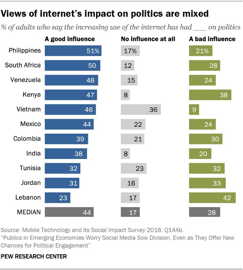 Chart showing that views of internet's impact on politics are mixed in emerging economies.