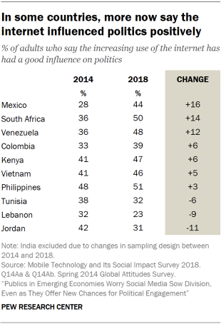 Table showing that in some of the surveyed countries, more now say the internet has influenced politics positively.