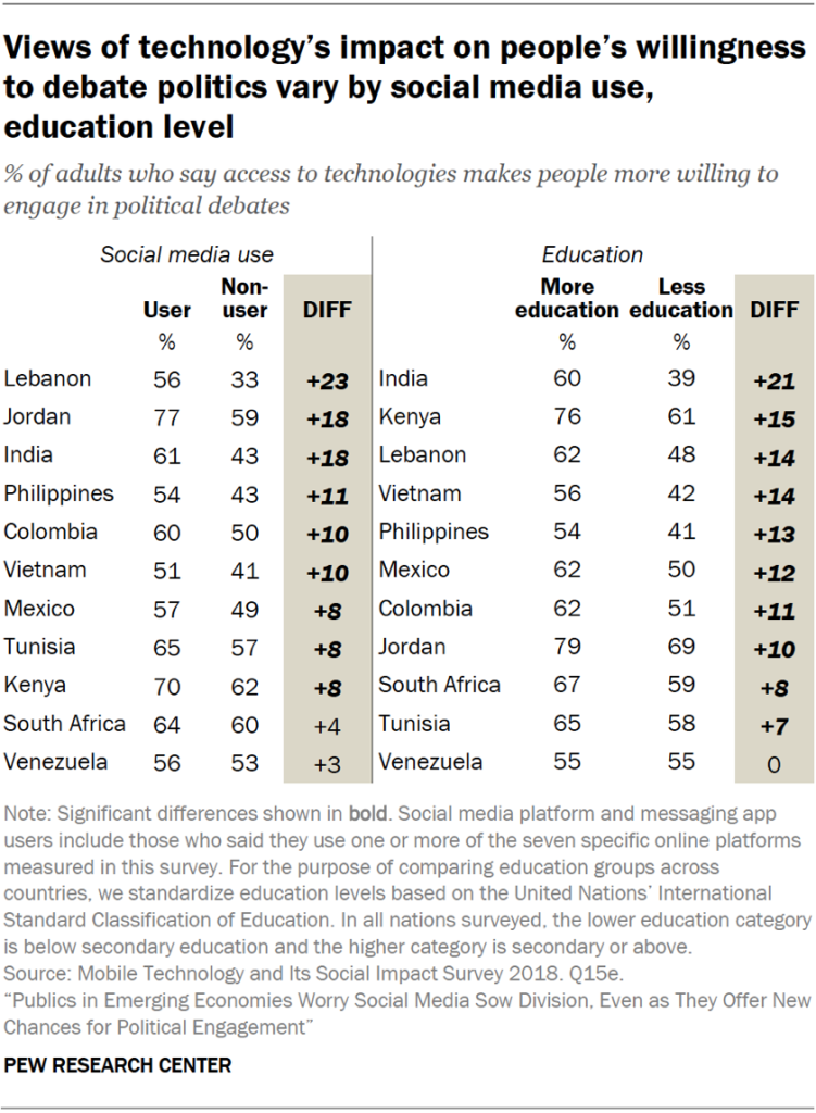 Table showing that views of technology's impact on people's willingness to debate politics vary by social media use and education level in emerging economies.