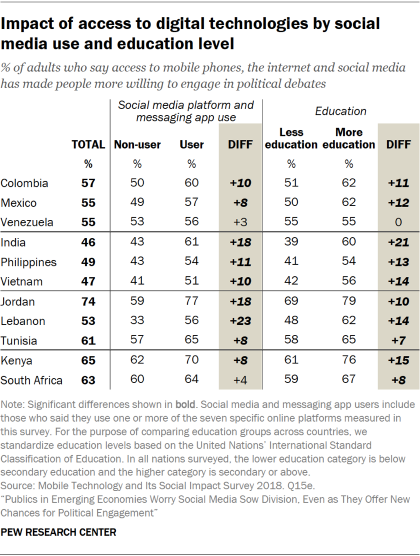 Table showing people's views on whether access to digital technologies has made people more willing to engage in political debates, by social media use and education level in emerging economies.