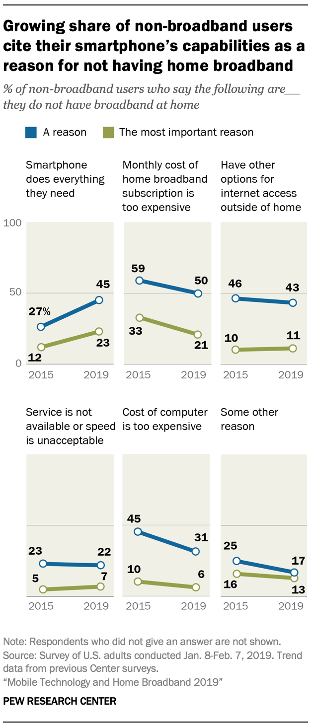 A chart showing Growing share of non-broadband users cite their smartphone's capabilities as a reason for not having home broadband