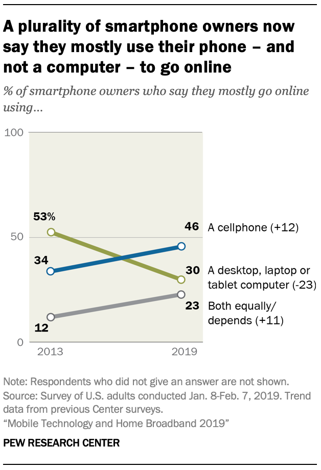 A chart showing A plurality of smartphone owners now say they mostly use their phone - and not a computer - to go online