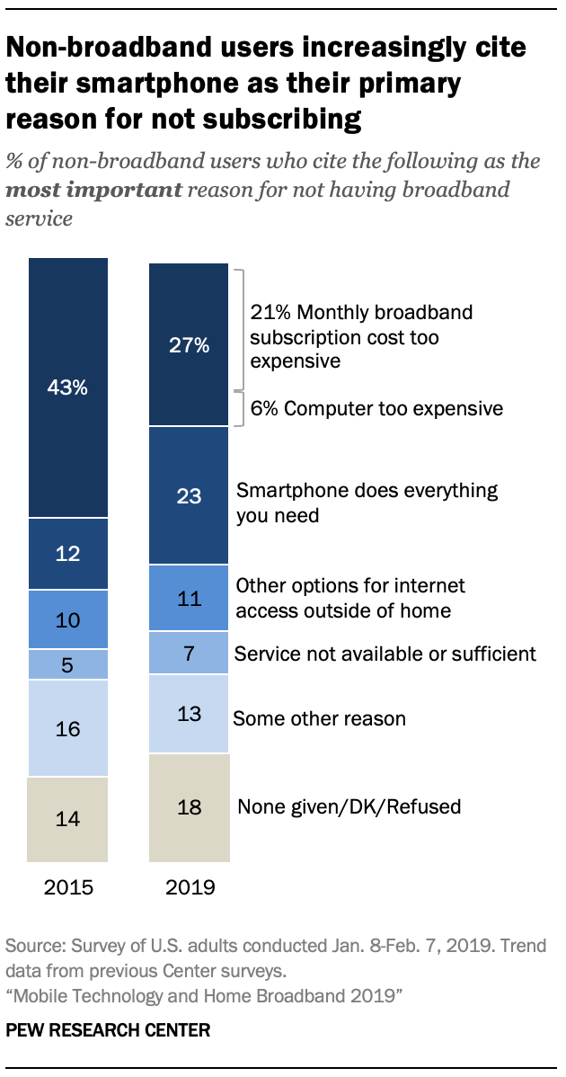 A chart showing Non-broadband users increasingly cite their smartphone as their primary reason for not subscribing