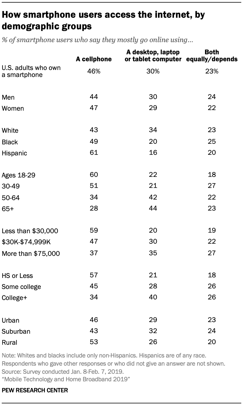 A table showing How smartphone users access the internet, by demographic groups