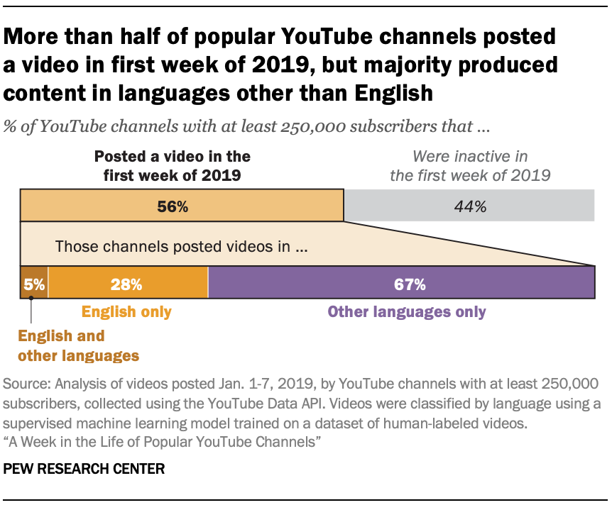More than half of popular YouTube channels posted a video in first week of 2019, but majority produced content in languages other than English