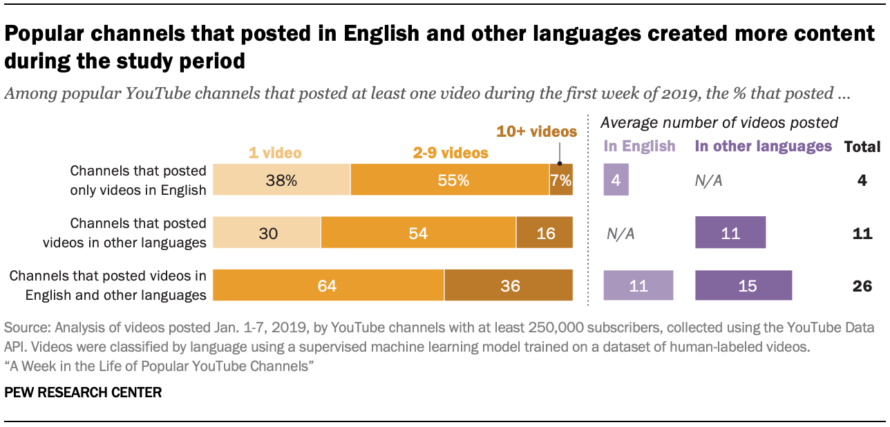 Popular channels that posted in English and other languages created more content during the study period