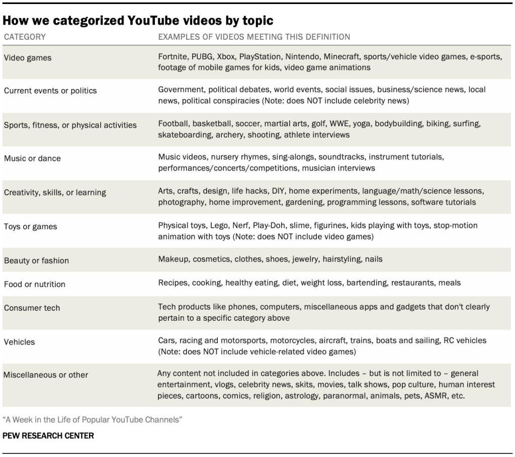 How we categorized YouTube videos by topic
