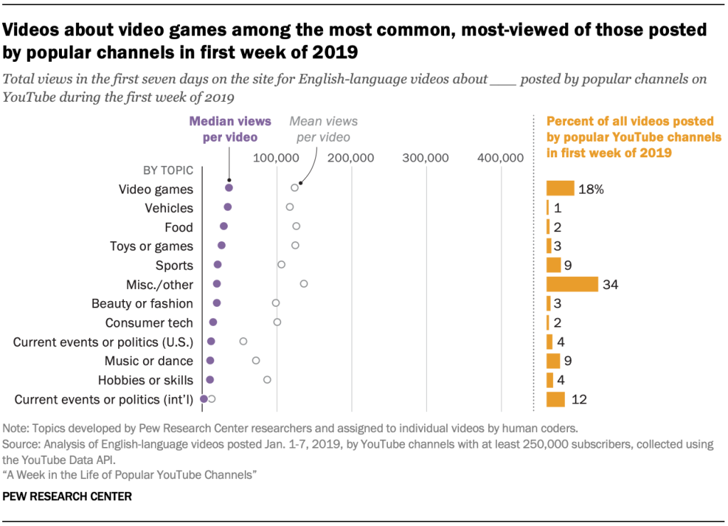 Videos about video games among the most common, most-viewed of those posted by popular channels in first week of 2019