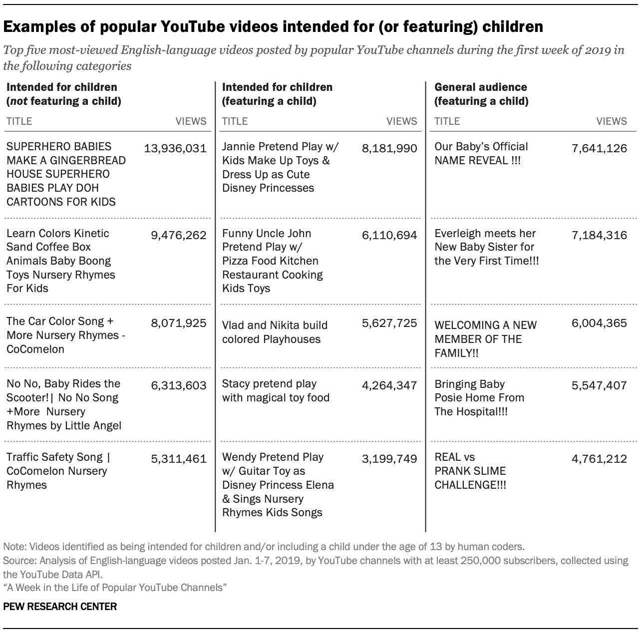 Examples of popular YouTube videos intended for (or featuring) children