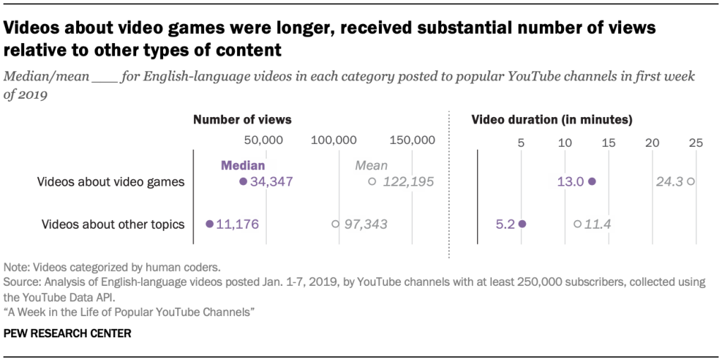 Videos about video games were longer, received substantial number of views relative to other types of content