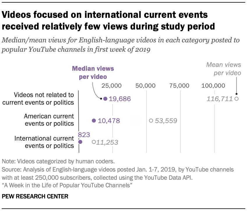 Videos focused on international current events received relatively few views during study period