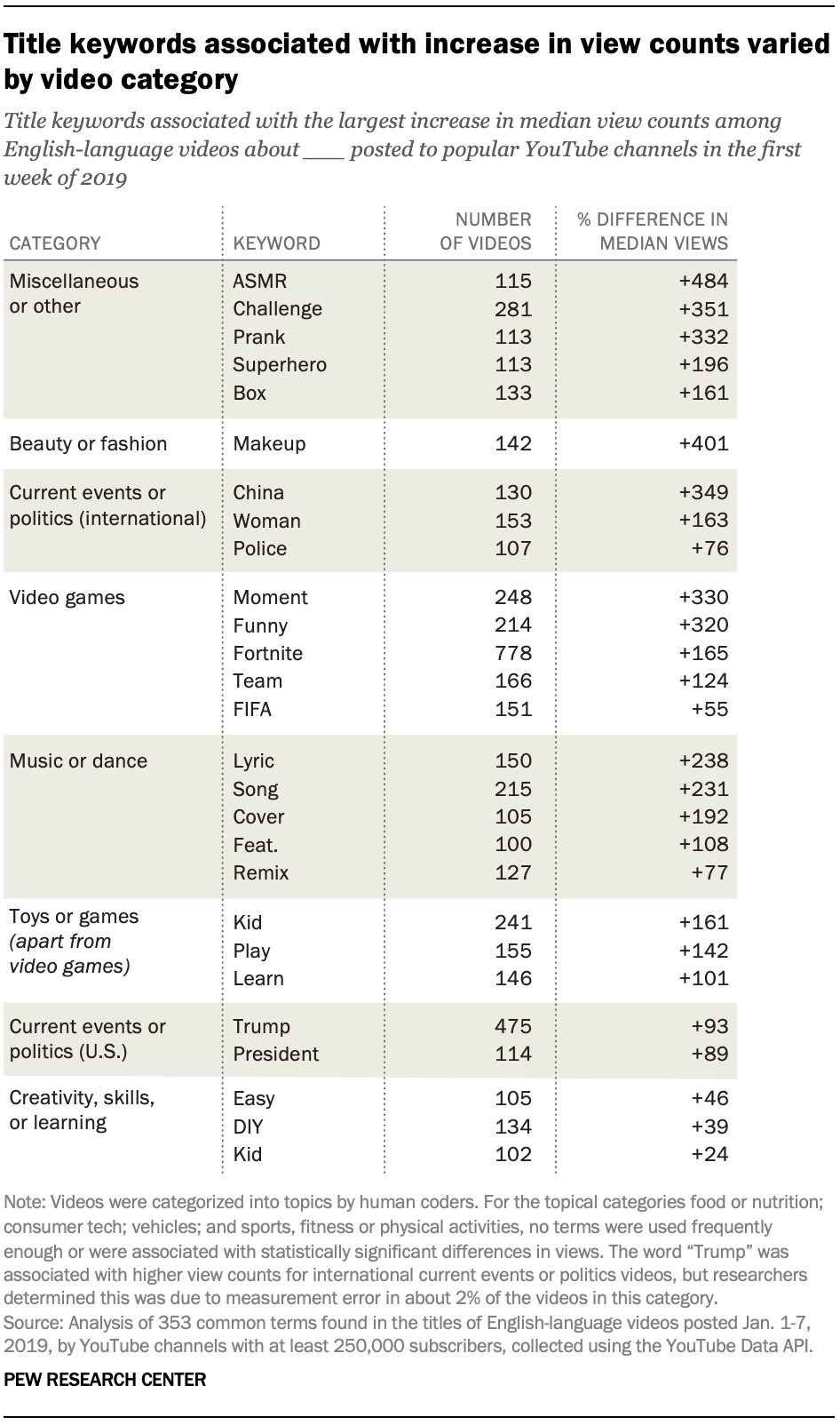 Title keywords associated with increase in view counts varied by video category