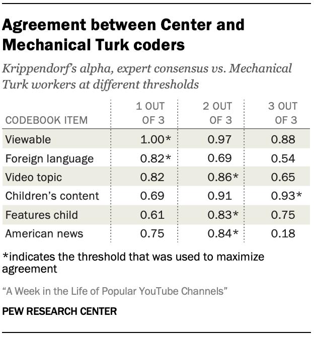 Agreement between Center and Mechanical Turk coders