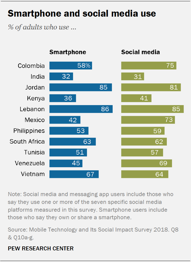 Chart showing smartphone and social media use in the 11 emerging economies surveyed.