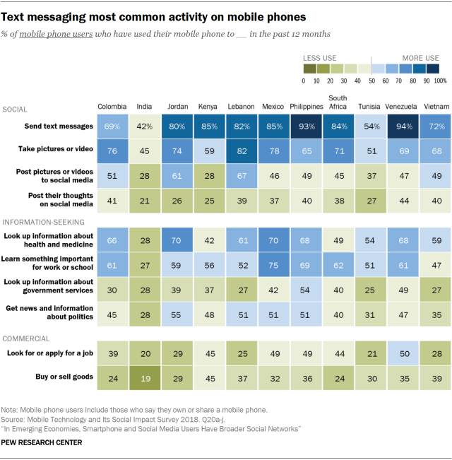 Chart showing that text messaging is the most common activity on mobile phones in emerging economies.