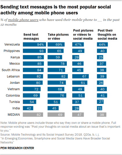 Chart showing that sending text messages is the most popular social activity among mobile phone users in emerging economies.